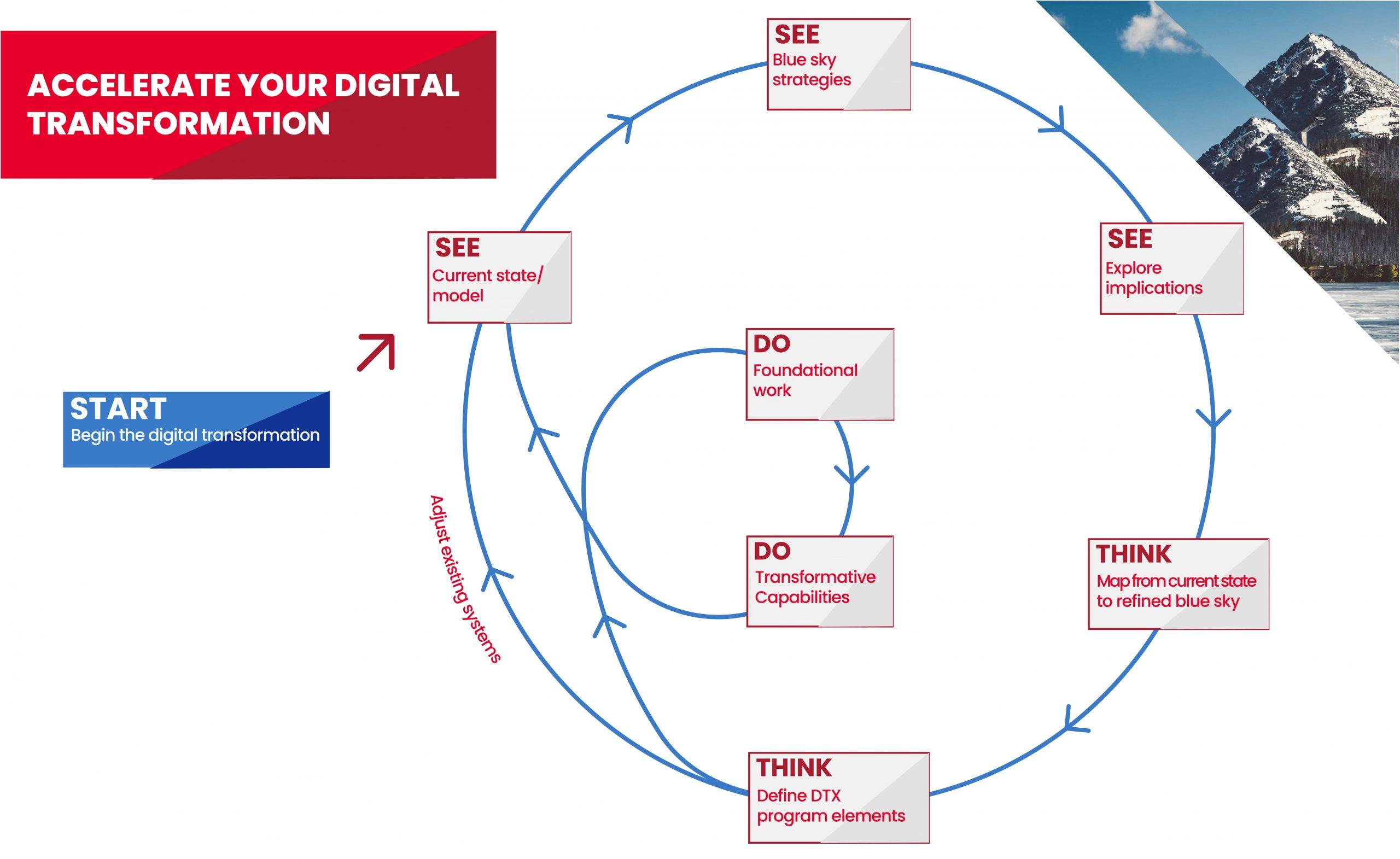 Digital transformation cycle